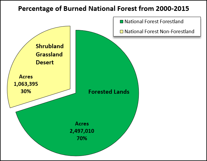 Pie chart: Percentage of burned National Forest from 2000 - 2015. Exact numbers listed in the corresponding data table
