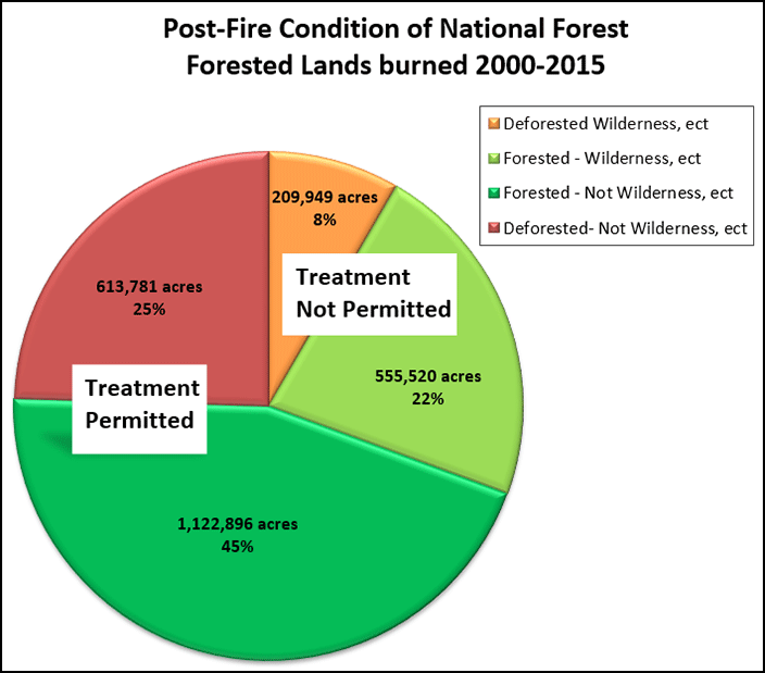 Pie chart displaying post-fire conditions of National Forest, forested lands burned from 2000 2015.  Exact numbers listed in the corresponding data table.