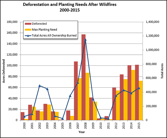 Column chart displaying deforest condition and planting needs after select fires for 2000 - 2015.  Exact numbers listed in the corresponding data table.