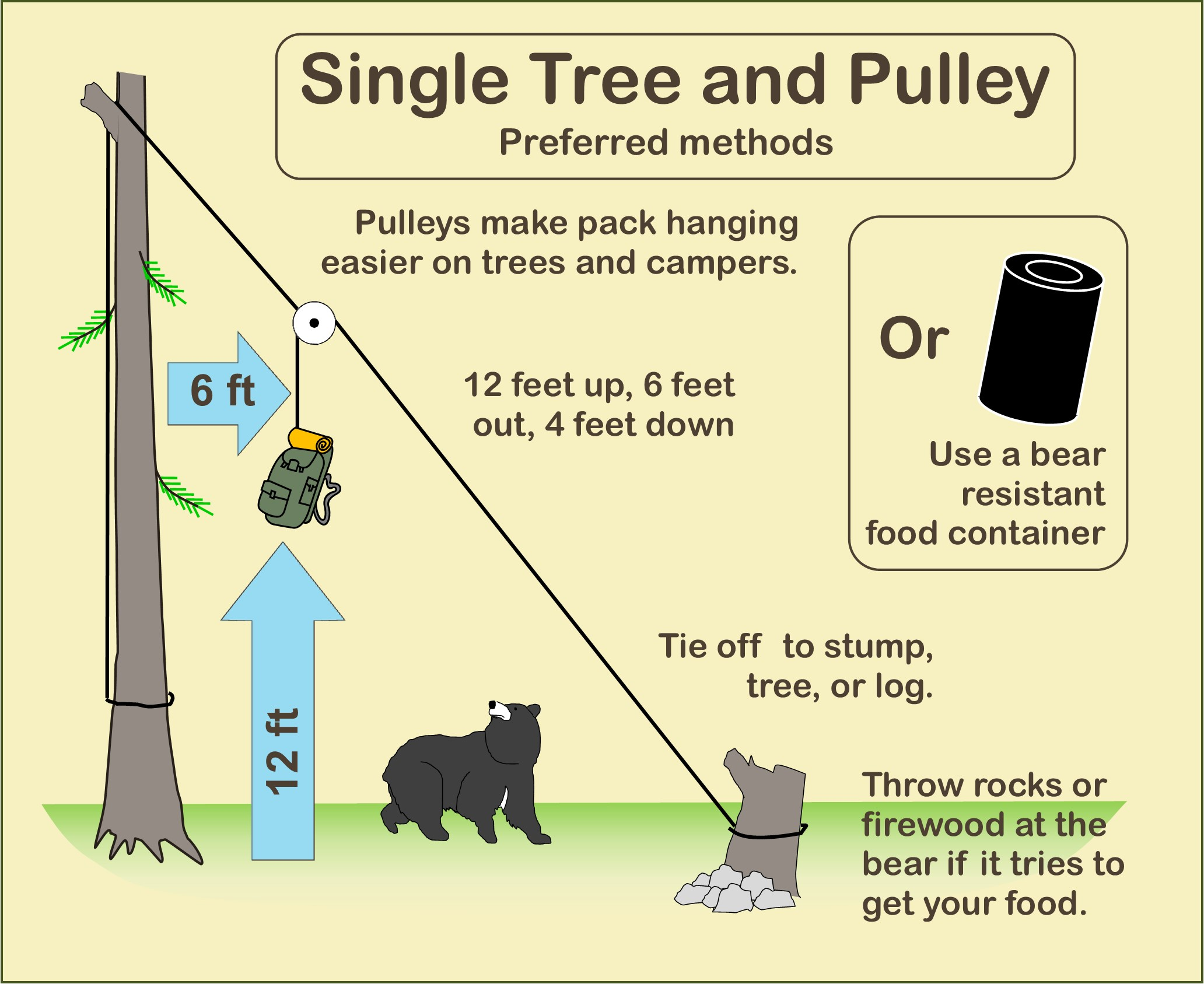 Hang a pack with a pulley over a branch so the pack is 12 ft up, 6 ft out, and 4 ft down.