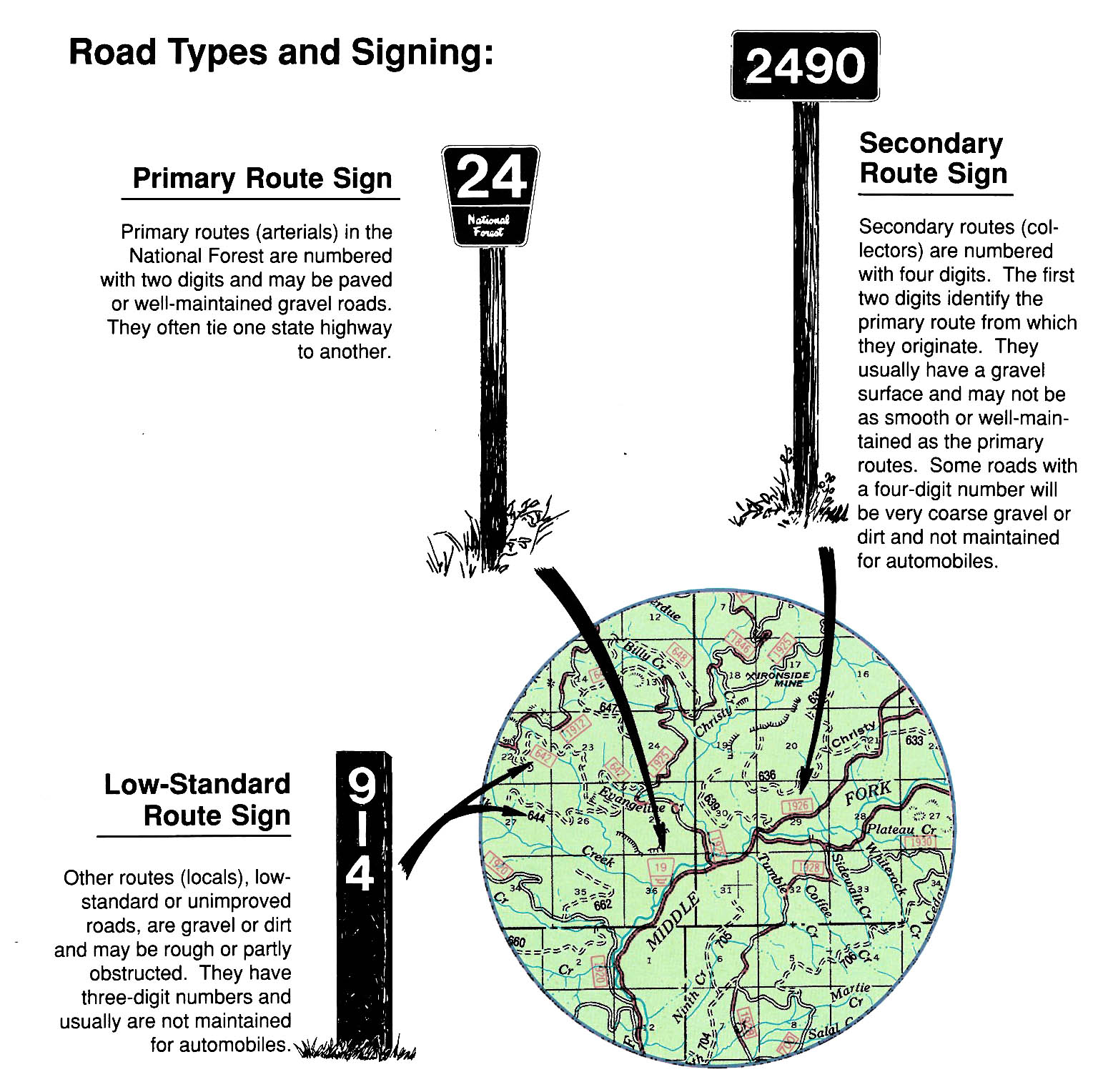 An illustration showing the different types and signs of National Forest Roads