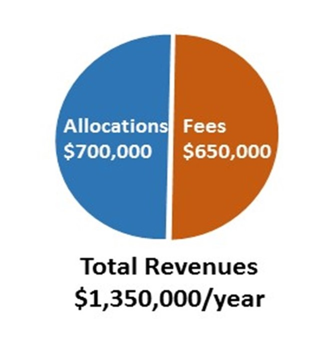 Total Revenues: $1,350,000 per year