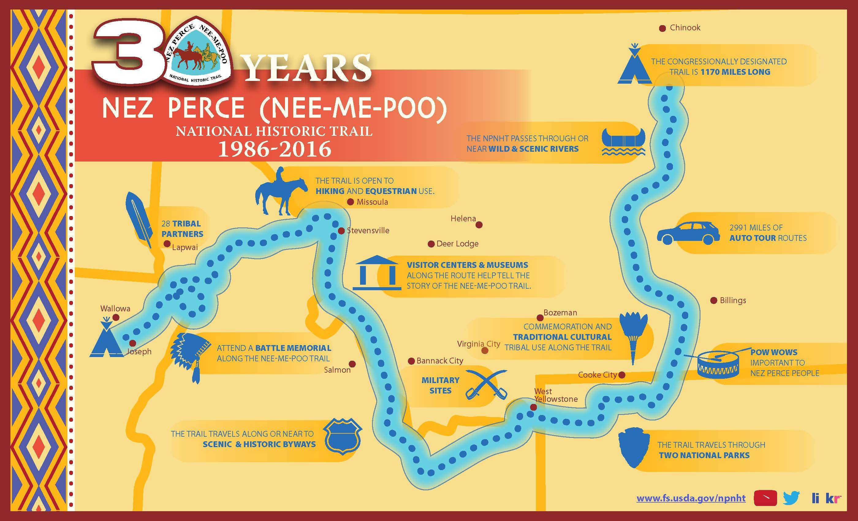 Image of 30 year Nez Perce Infographic