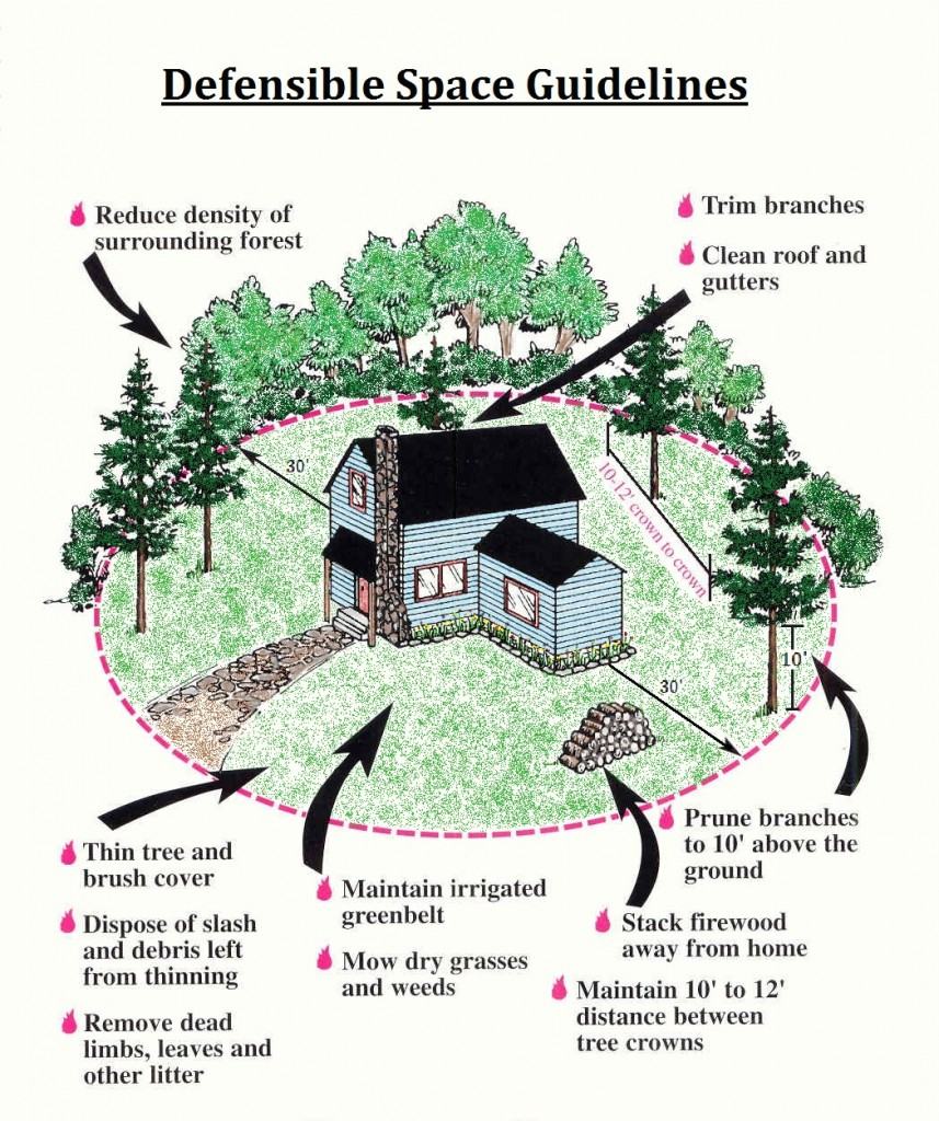 Ten Homeowner Safety Tips for Protecting your Home from Wildfire