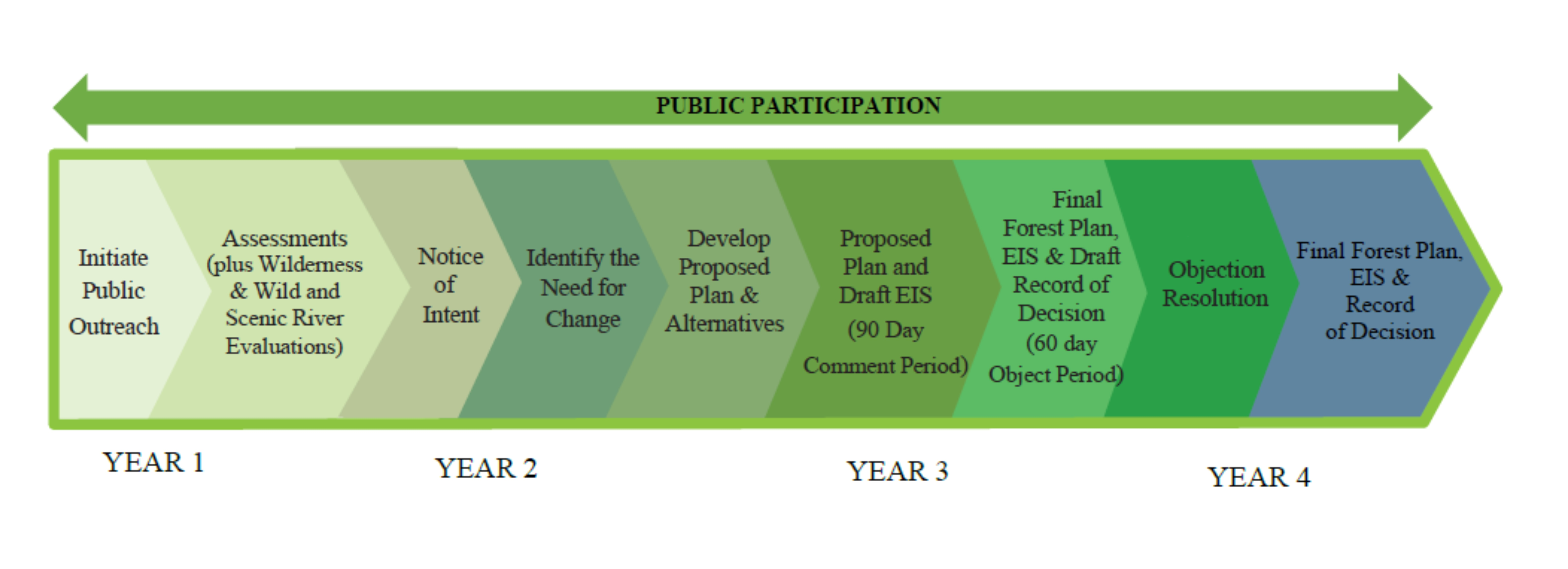 Flow chart showing the steps of public participation