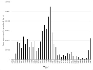 Forest area (acres) impacted  by spruce beetles per year in Alaska from 1976 to 2017