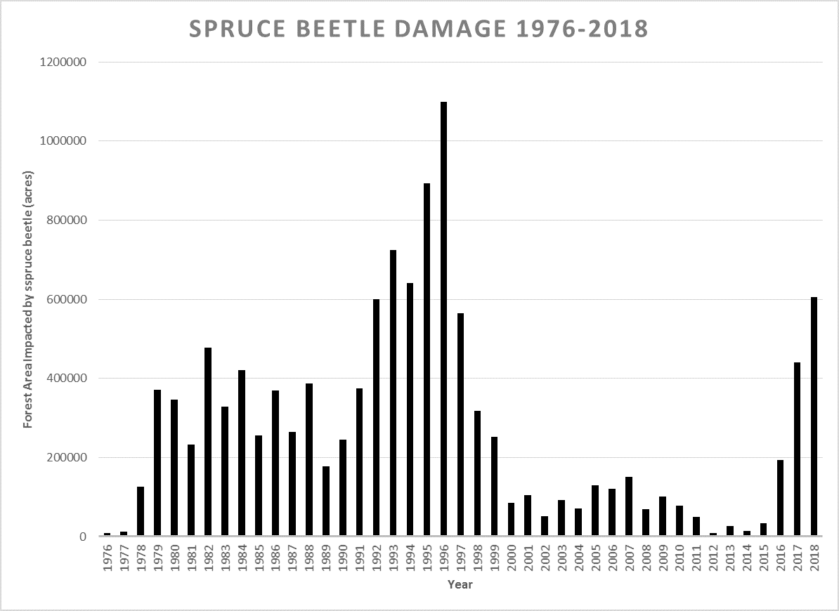 Spruce Beetle Damage 1976-2018