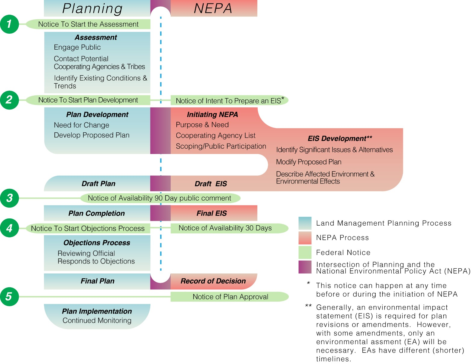 Flow chart depicting the NEPA Process