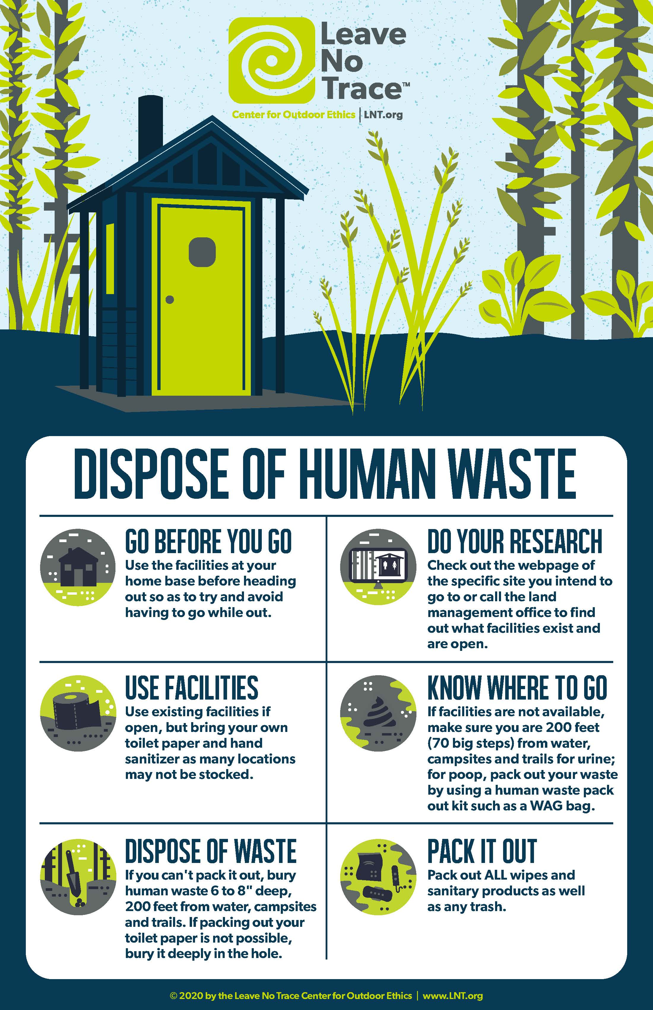 This poster explains the Leave No Trace Guidelines regarding disposing of human waste properly