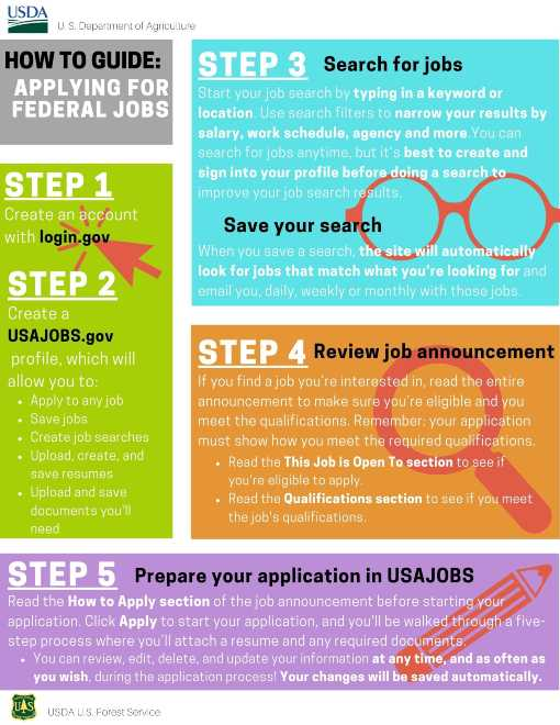 How to Apply for Federal Jobs web button