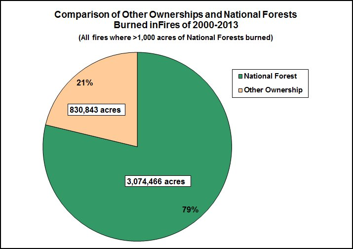 Pie chart: Of the fires of 2000-2013 there were 3,905,000 total acres burned. How much of the burned area was National Forest? 3,074,500 acres were National Forest or 79 percent.  The other 830,300 acres or 21 percent were on lands with other ownership.