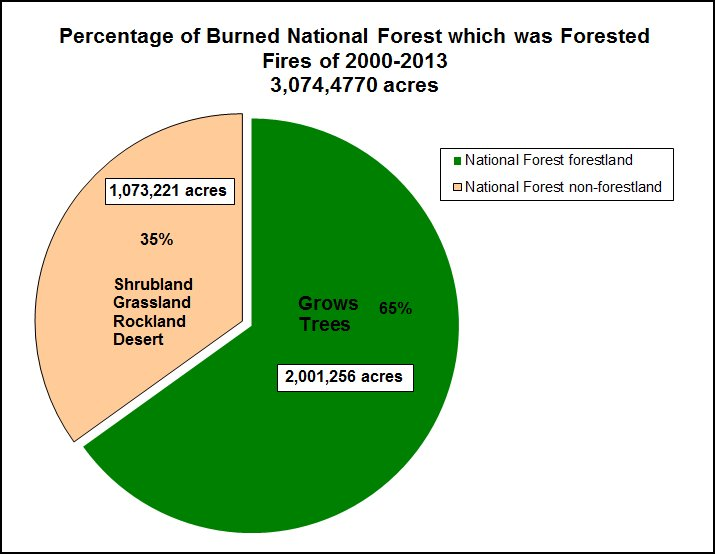 Pie chart: Of the 3,074,500 National Forest acres burned in the fires of 2000-2013, how much of the area grows trees? 2,001,256 acres or 65 percent are forest land or areas that grow trees. The other 1,073,221 acres or 35 percent are shrubland, grassland, rockland, and desert.