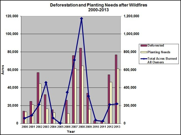 Column chart displaying deforestion and planting needs condition trends after wildfires for the selected wildfires from 2000 - 2013.  The X axis has the relavent years; the left Y axis has acres for deforested condition outside wilderness, etc. on national forest, and acres for maximum planting need; and the right Y axis has total perimeter acres.  Year 2000 has 13,912 acres of deforested condition, 13,079 acres of planting need, and 57,953 perimeter acres.  Year 2001 has 24,686 acres of deforested condition, 20,981 acres of planting need, and 91,073 perimeter acres.  Year 2002 has 56,896 acres of deforested condition, 44,531 acres of planting need, and 210,526 perimeter acres.  Year 2003 has 32,442 acres of deforested condition, 16,495 acres of planting need, and 458,349 perimeter acres.  Year 2004 has 15,499 acres of deforested condition, 12,263 acres of planting need, and 61,629 perimeter acres.  Year 2005 has 892 acres of deforested condition, 892 acres of planting need, and 2,291 perimeter acres.  Year 2006 has 26,251 acres of deforested condition, 11,227 acres of planting need, and 346,792 perimeter acres.  Year 2007 has 75,924 acres of deforested condition, 61,211 acres of planting need, and 708,706 perimeter acres.  Year 2008 has 84,184 acres of deforested condition, 64,370 acres of planting need, and 1,173,218 perimeter acres.  Year 2009 has 33,897 acres of deforested condition, 16,011 acres of planting need, and 303,807 perimeter acres.  Year 2010 has 3,053 acres of deforested condition, 310 acres of planting need, and 36,028 perimeter acres.  Year 2011 has 2,199 acres of deforested condition, 1,637 acres of planting need, and 24,874 perimeter acres.  Year 2012 has 54,424 acres of deforested condition, 46,149 acres of planting need, and 209,921 perimeter acres.  Year 2013 has 76,772 acres of deforested condition, 61,184 acres of planting need, and 219,642 perimeter acres.