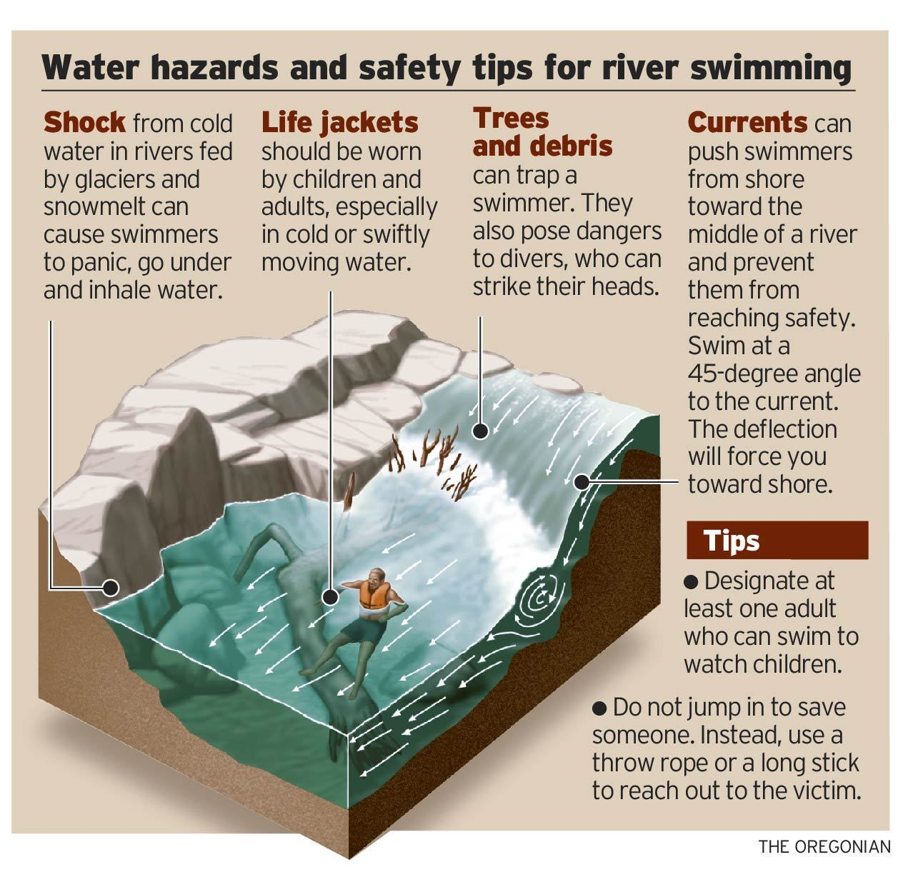Hazards of River Swimming