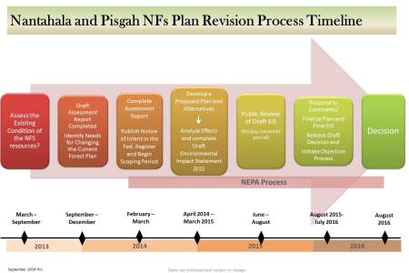 Scoping Period Initiated for the Nantahala-Pisgah Plan Revision