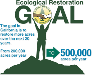 Our goal is to restore 500,000 acres per year over the next 20 years.
