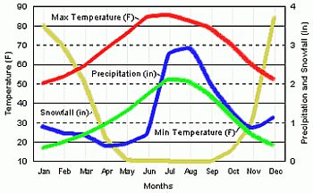 Graph of temperatures, rainfall and snowfall over the Gila National forest