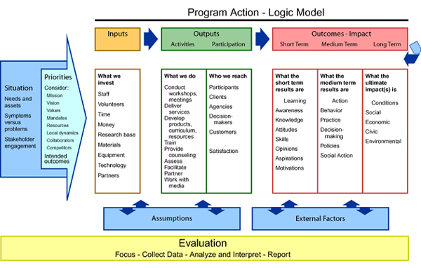 Conservation education program development graphic of logic model developing high quality conservation education programs ccuart Gallery