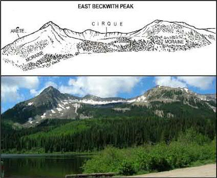 photo of  East Beckwith Peak below  sketch of the Cirque