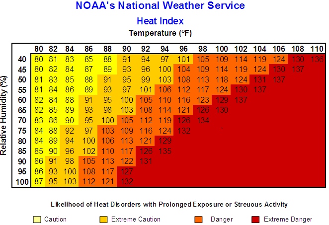 Image of the heat index table.