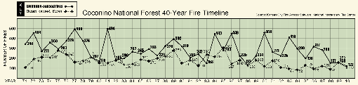 40 Year timeline showing that the major source of wildfires is lightning.