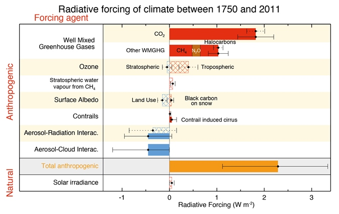 A figure showing the amount of warming or cooling influences of different sources.