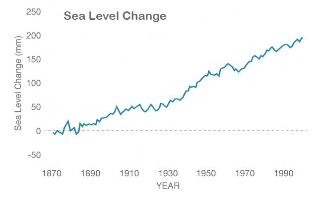 Figure showing changes in sea level since the late 1800's