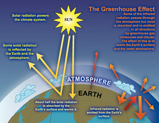 An illustration demonstrating how the greenhouse effect warms the planet.