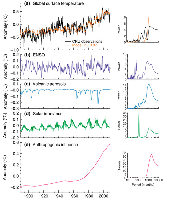 A figure showing how much natural and human-caused influences have contributed to global average surface temperatures