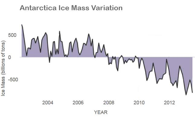 Figure demonstrating changes in sea ice mass since 2000