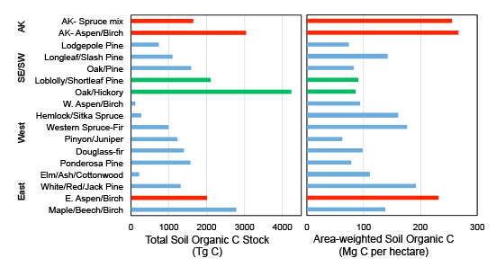 Figure 1. Organic carbon stocks in forest soils