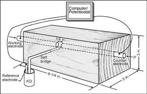 Photo of Schematic of the innovative impedance spectroscopy experiments performed at the US Forest Service Forest Products Laboratory that showed electrical conduction in wood is governed by percolation theory. Forest Service