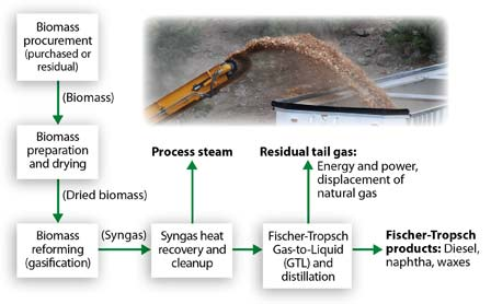 Photo of The process elements for the biomass gasification concept that are incorporated into the spreadsheet model. Edward M. (Ted) Bilek, Forest Service