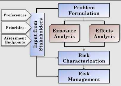 Photo of Key components of risk assessment are exposure analysis and effects analysis.  This framework, employed by researchers, systematically portrays how fire likelihood and intensity influence risk to social, economic and ecological resources. Forest Service
