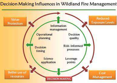 Photo of A number of factors interact to affect sound decision making in wildland fire management which influence broad program goals and ultimate outcomes. Forest Service