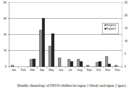 Photo of Monthly climatology of Northeastern United States wildfires for the Appalacian Mountains (region 1, black) and the coastal plain (region 2, grey). Forest Service