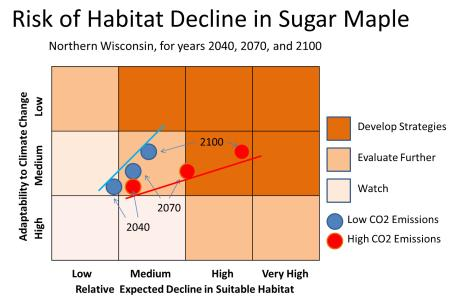 Photo of Climate change risk matrix capturing the likelihood and consequence of potential habitat change for sugar maple in northern Wisconsin. Forest Service
