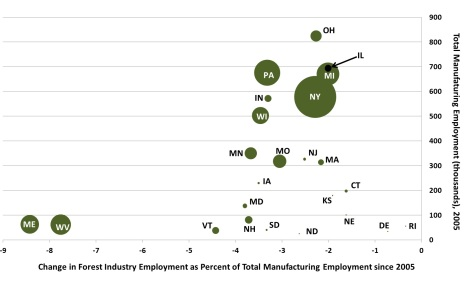 Photo of The change in forest industry employment (NAICS 113, 321, 322, 337) from 2005 to 2010 compared to each state's total manufacturing employment in 2005.   Each state's circle is scaled to its total timberland growing stock volume in 2010 (northern region). Forest Service