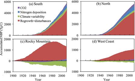 Photo of Contributions of elevated CO2 concentration, N deposition, climate variability, and regrowth + disturbances to regional accumulated net biome productivity (NBP). Forest Service