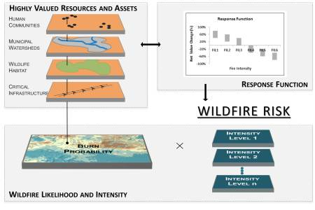Photo of A spatial, quantitative wildfire risk assessment framework based on characterizing exposure of highly valued resources and assets to risk factors, as well as their response to varying levels of exposure. Forest Service