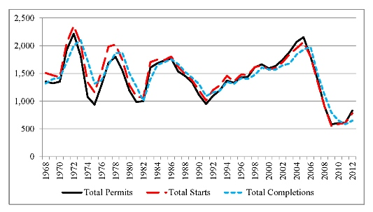 Photo of Housing permits, starts, and completions, 1968-2012, in thousands. Delton Alderman, USDA Forest Service