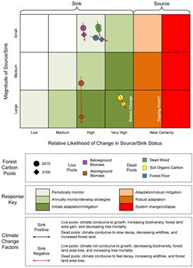 Photo of Climate change risk matrix for forest ecosystem carbon pools in the US. Likelihood of change in carbon stocks is based on the coefficient of variation of median forest carbon stock densities among K�ppen-Geiger climate regions (i.e., x-axis) based on the national forest inventory plot network. Size of carbon stocks are based on the US National Greenhouse Gas Inventory (i.e., y-axis). Societal response (e.g., immediate adaptive response or periodic monitoring) to climate change events depends on the size and relative likelihood of change in stocks. Year 2100 projections are based on linear extrapolations of current carbon stocks and imputing current median carbon pool densities by climate region to projected future climate regions for calculation of coefficients of variation. The soil organic carbon pool exhibits the highest variability among climate regions and therefore may be most affected by climate change or climate change induced disturbance events. In contrast, the dead wood pool has a relatively small stock with low variability among climate regions. Explicit climate change effects are not incorporated into this matrix as they represent a number of complex feedbacks both between stocks (e.g., live aboveground biomass transitioning to the dead wood pool) and the atmosphere (e.g., forest floor decay). USDA Forest Service.