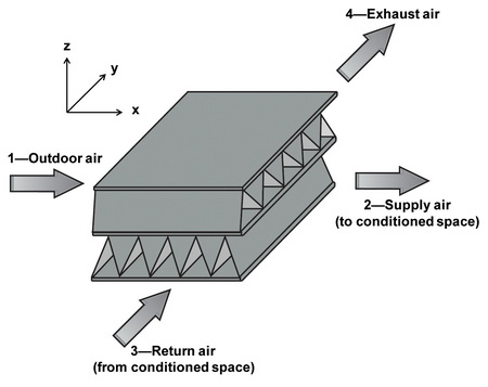 Simplified schematic representation of a cross-flow energy recovery ventilator core that allows transfer of heat and moisture to incoming supply air from exhaust air. This core helps maintain indoor conditions while bringing in fresh outdoor air. USDA Forest Service