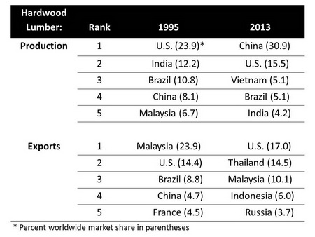 Photo of Top hardwood lumber producers and exporters 1995 and 2013.