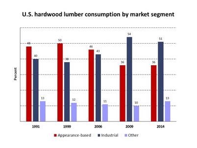 Photo of The percentage of hardwood lumber used in higher-value products has decreased in recent years. William Luppold, U.S. Department of Agriculture Forest Service.