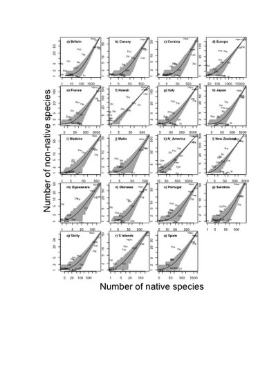 Photo of Comparing number of non-native and native species. Sandy Liebhold, U.S. Department of Agriculture Forest Service.