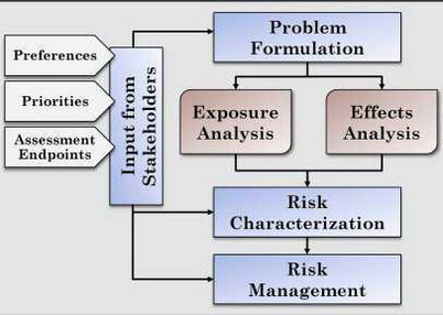 Photo of Key components of risk assessment are exposure analysis and effects analysis. This framework systematically portrays how fire likelihood and intensity influence risk to social, economic and ecological resources. U.S. Department of Agriculture Forest Service.