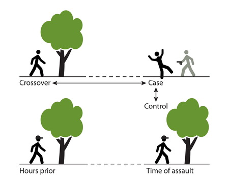 Photo of Illustration of the relationship between case-control and case-crossover study designs. Using a case-control approach, a group of case participants who were assaulted (top right) is matched with a control group of like participants who were not assaulted (bottom right). Their environments at the same time of day can be compared for differences. Using a case-crossover approach, the environment of each case at the time of the assault can be compared to the environment each case experienced earlier in the day (top left) to rule-out the influence of factors that differ between case and control participants.