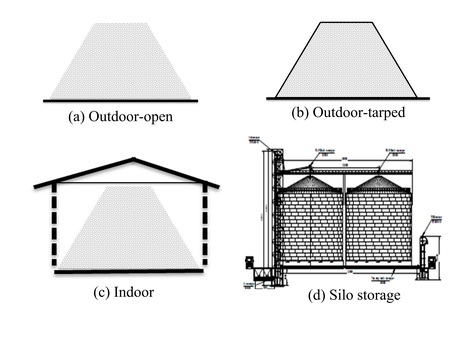 Wood chips storage types (Top-left: Outdoor-open, Top-right: Outdoor-tarped, Bottom-left: Indoor, Bottom-right: Silo)
