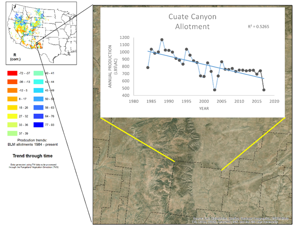 A line graph showing the annual production on BLM's Cuate Canyon allotment (based on the trend through time map above).